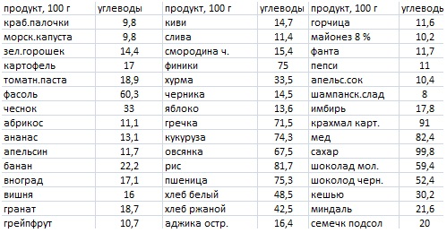 Популярные диеты отзывы результат ожидания — www. Wday. Ru.