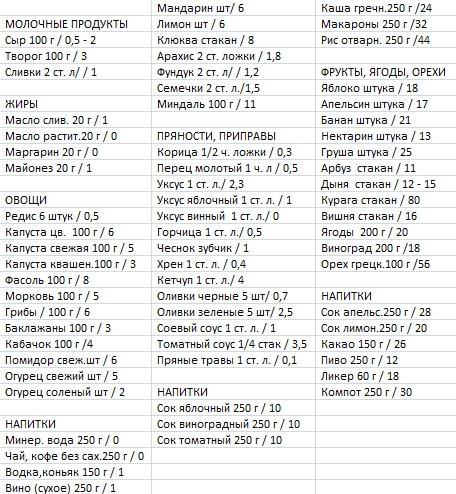 Кремлевская диета полная таблица похудения